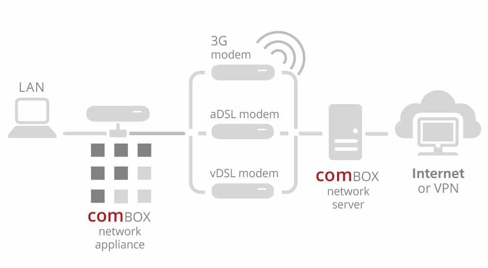 comBOX Hybrid Internet Access