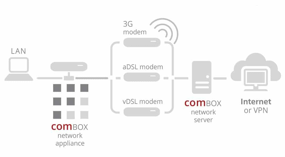 combox-virtual-leased-line